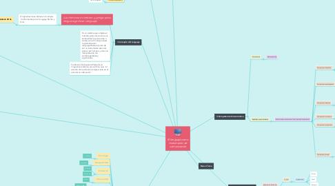Mind Map: El lenguaje como instrumento de comunicación