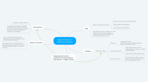 Mind Map: Implementation of Predictive Analytics