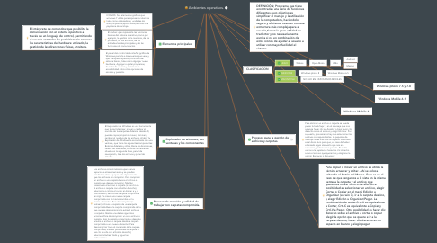 Mind Map: Ambientes operativos.