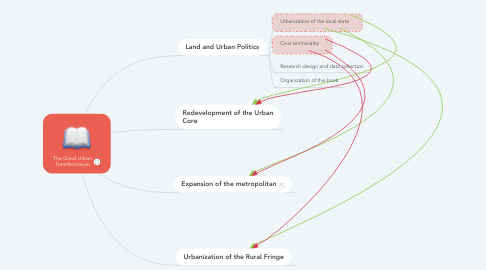 Mind Map: The Great Urban Transformation