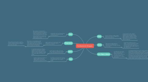Mind Map: Civilizaciones Antiguas.
