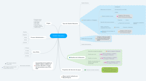 Mind Map: Gestión Educativa