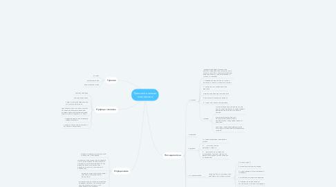 Mind Map: Гуманистическая психология