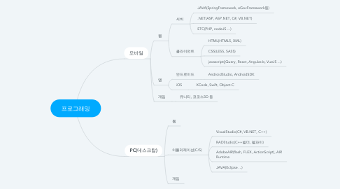 Mind Map: 프로그래밍