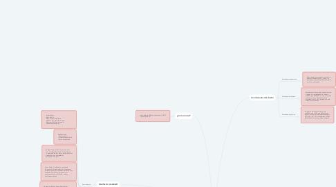 Mind Map: Conozco las herramientas de Diseño de AutoCAD