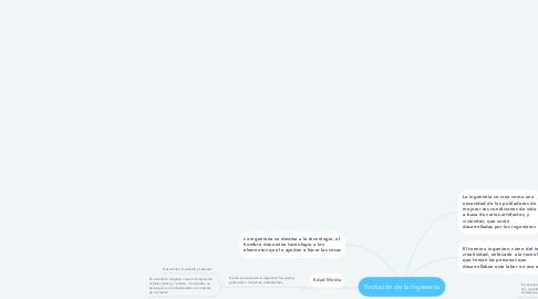 Mind Map: Evolución de la Ingeniería