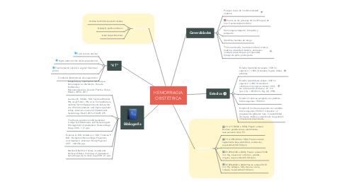Mind Map: HEMORRAGIA OBSTÉTRICA