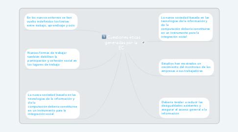 Mind Map: Cuestiones éticas generadas por la EC