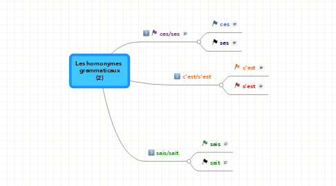 Mind Map: Les homonymes  grammaticaux (2)