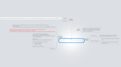 Mind Map: Motivation pep talk & anxiety (Academic achievement)