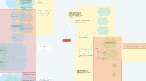 Mind Map: NEUROCIENCIA: Memoría, aprendizaje y educación