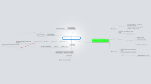 Mind Map: Coer Theatral (Small Company)