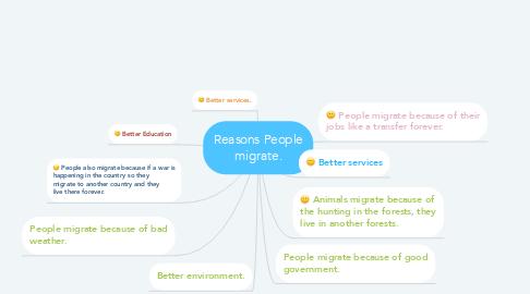 Mind Map: Reasons People migrate.