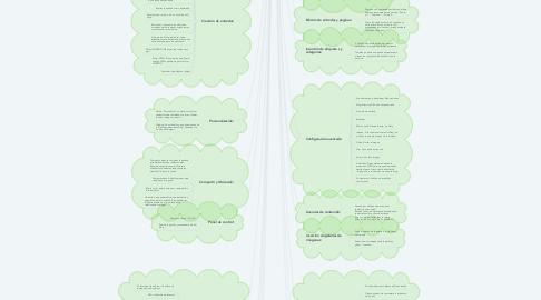 Mind Map: Unidad 2: