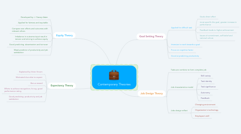 Mind Map: Contemporary Theories
