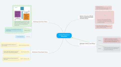 Mind Map: 4 Early Theories of Motivation