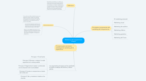 Mind Map: Marketing de la experiencia integral