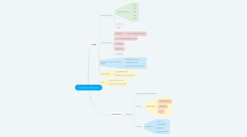 Mind Map: IT, Business and Society
