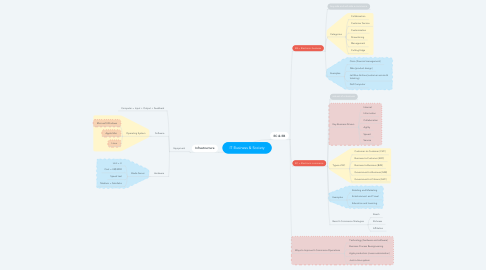 Mind Map: IT Business & Society