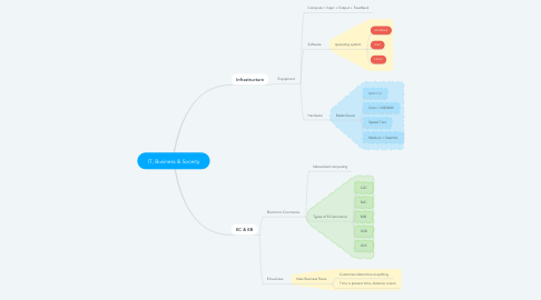 Mind Map: IT, Business & Soceity