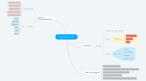 Mind Map: IT,Business & Soceity