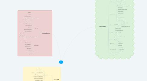Mind Map: Bank