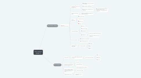 Mind Map: План запуска продукта