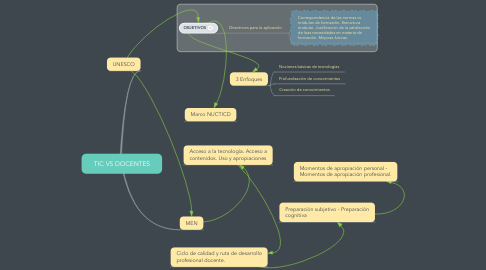 Mind Map: TIC VS DOCENTES