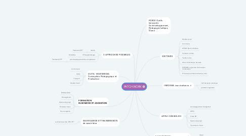 Mind Map: PATCHWORK