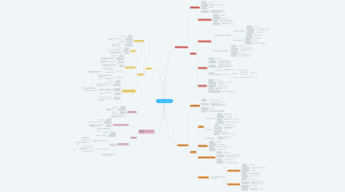 Mind Map: UNIDADES DE RELIEVE
