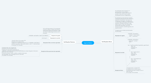 Mind Map: Agente Zabbix