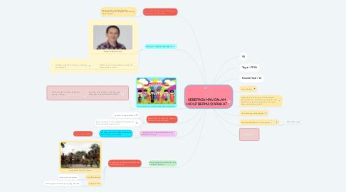 Mind Map: KEBERAGAMAN DALAM HIDUP BERMASYARAKAT
