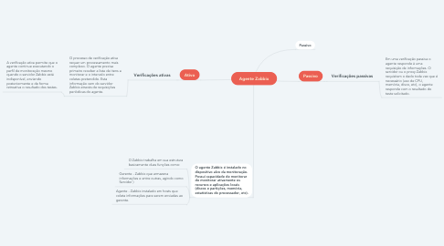 Mind Map: Agente Zabbix