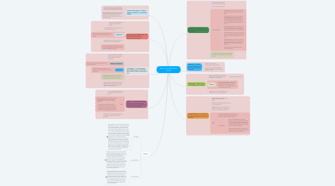 Mind Map: Lessons Learned Zachary Lincoln