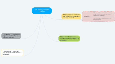 Mind Map: U.S. History Lessons Learned