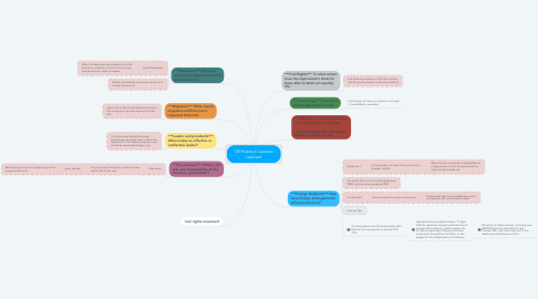 Mind Map: US History II Lessons Learned