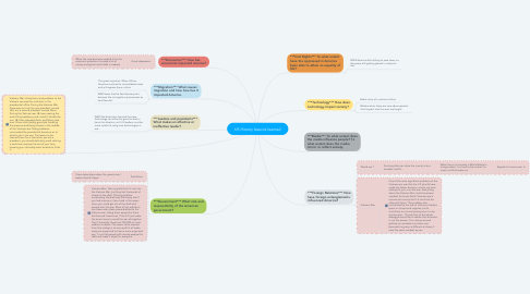 Mind Map: US History lessons learned