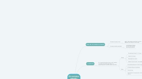 Mind Map: Els caràcters sexuals i l'aperell reproductor