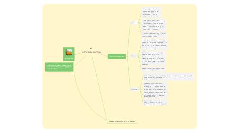 Mind Map: Tecnicas de sondeo