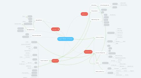 Mind Map: Digital Media in Families