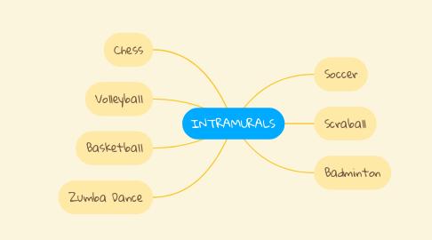 Mind Map: INTRAMURALS