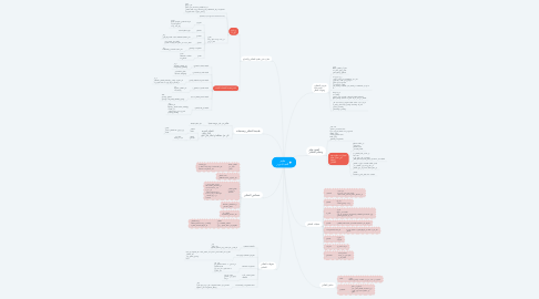 Mind Map: تعليم التفـكـيـر
