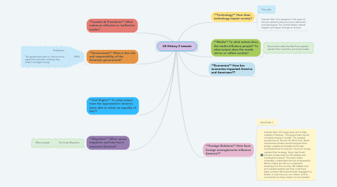 Mind Map: US History 2 Lessons