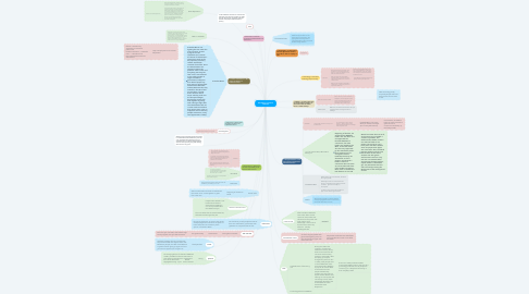 Mind Map: US History 2 Lessons Learned