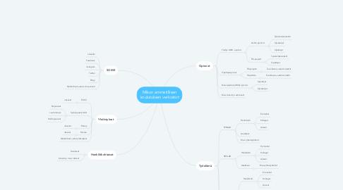 Mind Map: Mikon ammatillisen koulutuksen verkostot