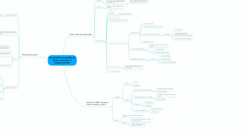 Mind Map: Herramientas de gestión de apoyo y soporte a la medición del ROI
