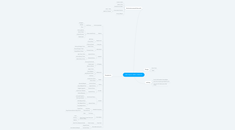Mind Map: Dell Inspiron 600m notebook