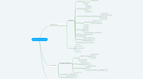 Mind Map: Вывод продукта на рынок