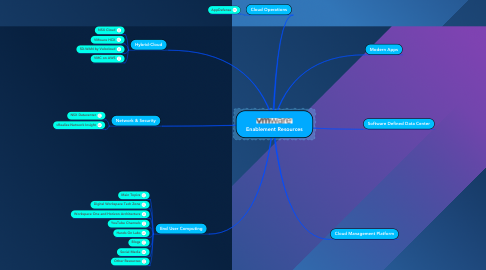 Mind Map: Enablement Resources