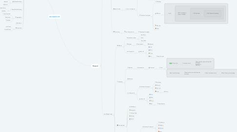 Mind Map: www.equiti.com